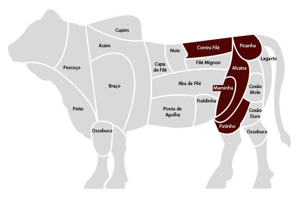 Corte da carne no Brasil